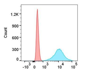 Flow Cytometry Anti-VSV